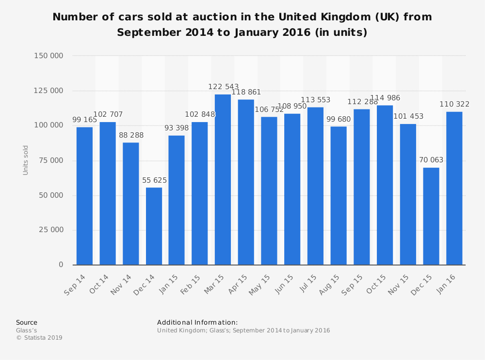 Statistic: Number of cars sold at auction in the United Kingdom (UK) from September 2014 to January 2016 (in units) | Statista