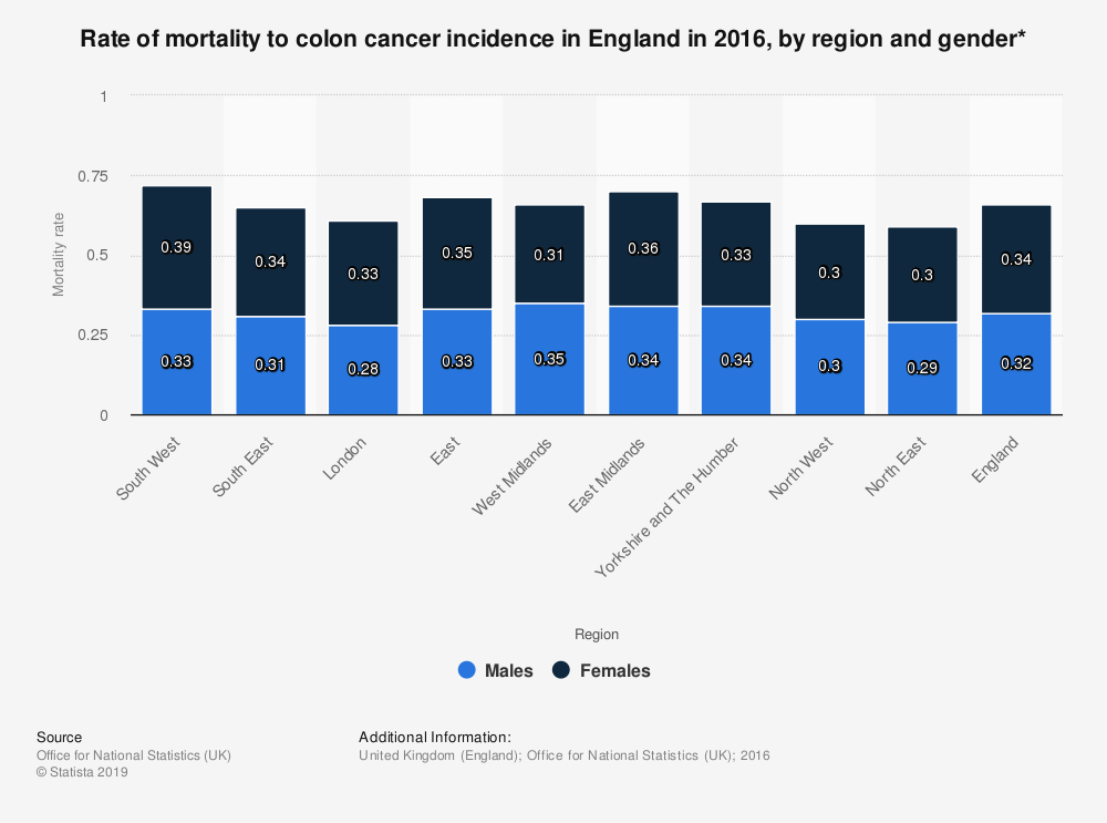 Statistic: Rate of mortality to colon cancer incidence in England in 2016, by region and gender* | Statista