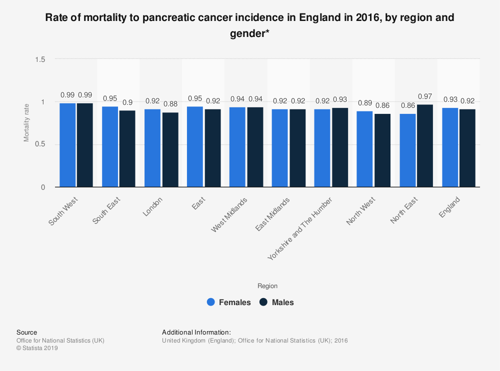 Statistic: Rate of mortality to pancreatic cancer incidence in England in 2016, by region and gender* | Statista