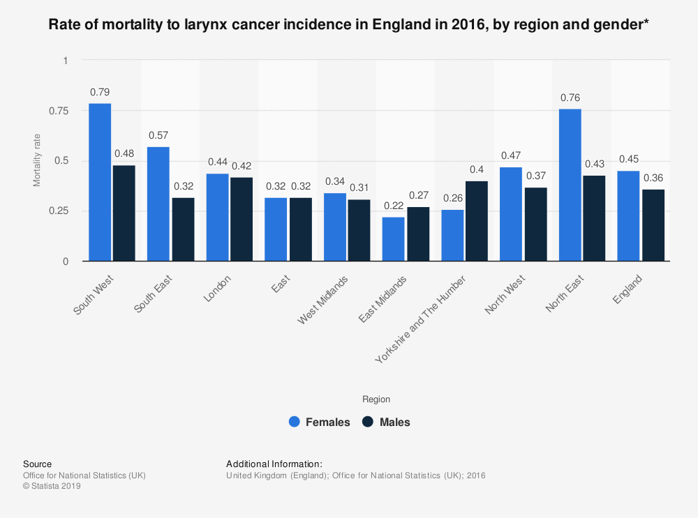 Statistic: Rate of mortality to larynx cancer incidence in England in 2016, by region and gender* | Statista