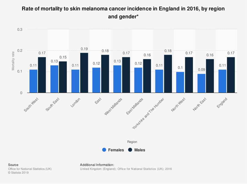 Statistic: Rate of mortality to skin melanoma cancer  incidence in England in 2016, by region and gender* | Statista