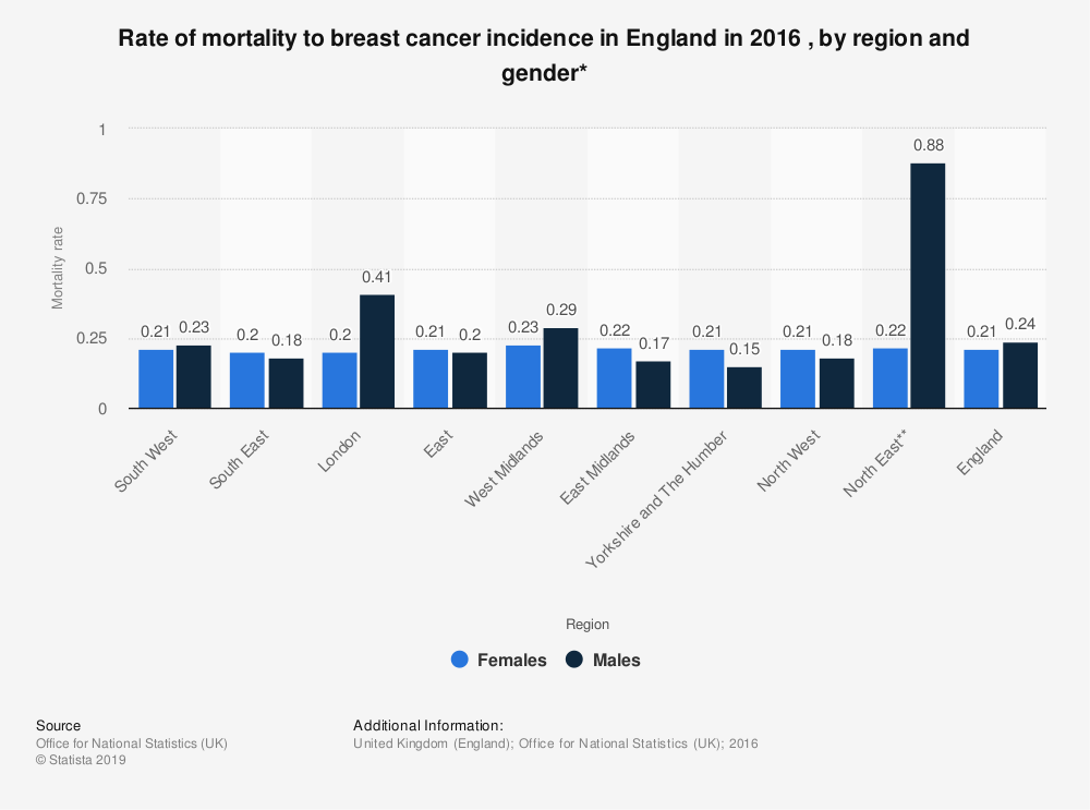 Statistic: Rate of mortality to breast cancer incidence in England in 2016 , by region and gender* | Statista