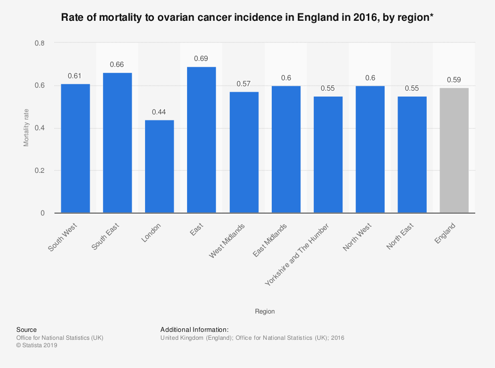 Statistic: Rate of mortality to ovarian cancer incidence in England in 2016, by region* | Statista