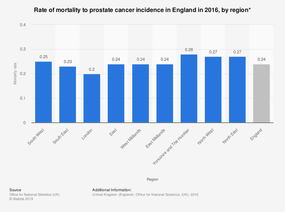 Statistic: Rate of mortality to prostate cancer incidence in England in 2016, by region* | Statista