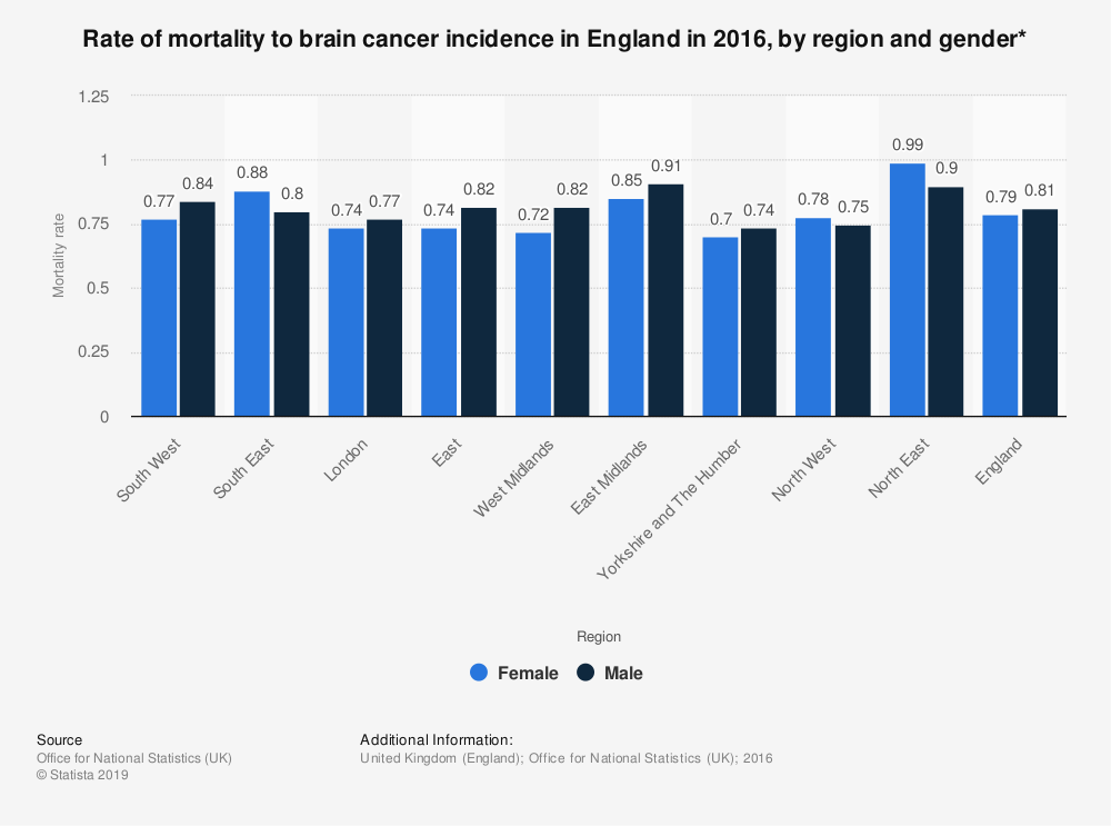 Statistic: Rate of mortality to brain cancer incidence in England in 2016, by region and gender* | Statista