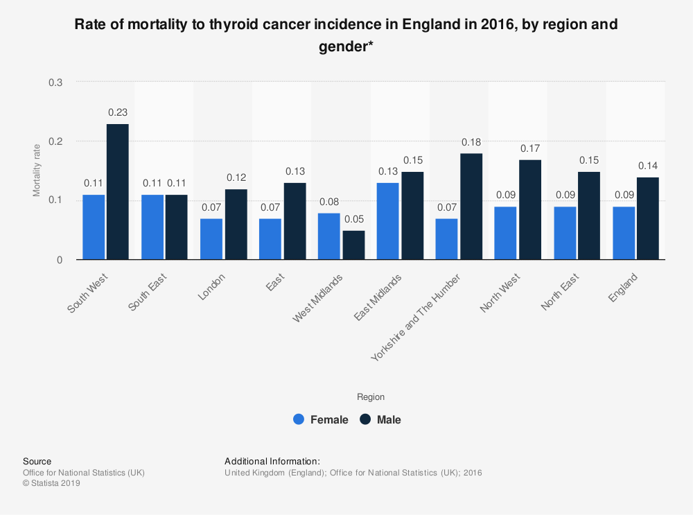 Statistic: Rate of mortality to thyroid cancer incidence in England in 2016, by region and gender* | Statista