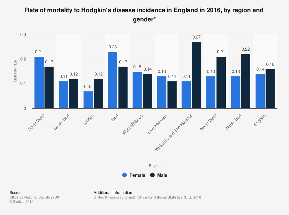 Statistic: Rate of mortality to Hodgkin's disease incidence in England in 2016, by region and gender* | Statista