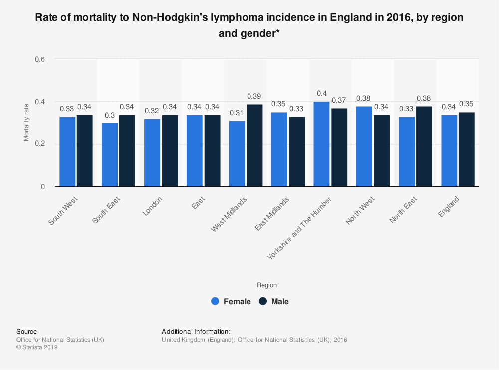 Statistic: Rate of mortality to Non-Hodgkin's lymphoma incidence in England in 2016, by region and gender* | Statista