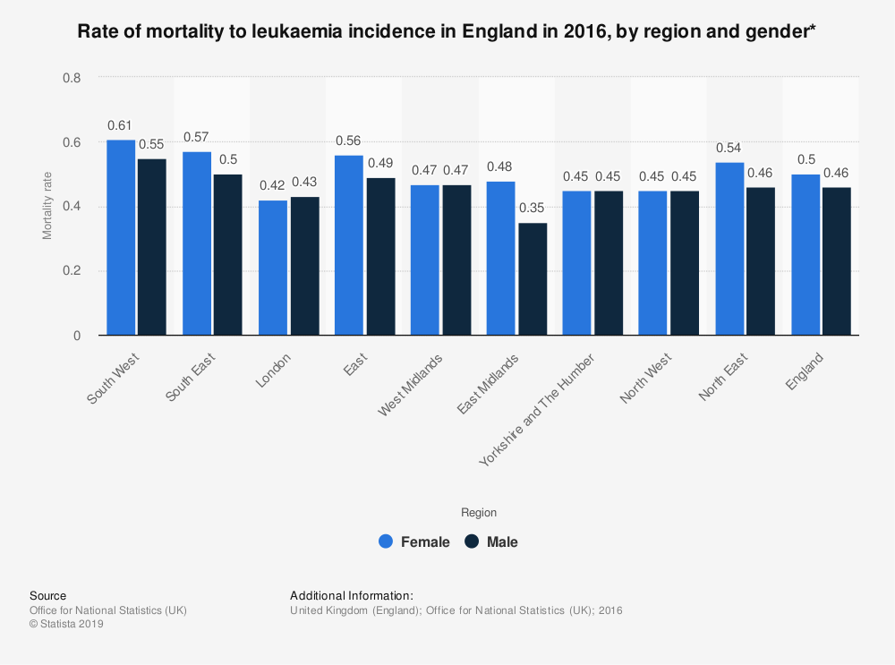 Statistic: Rate of mortality to leukaemia incidence in England in 2016, by region and gender* | Statista
