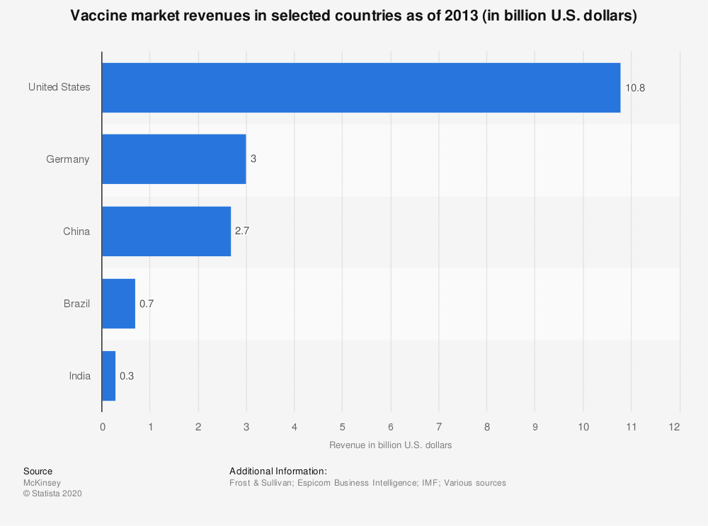 Statistic: Vaccine market revenues in selected countries as of 2013 (in billion U.S. dollars) | Statista