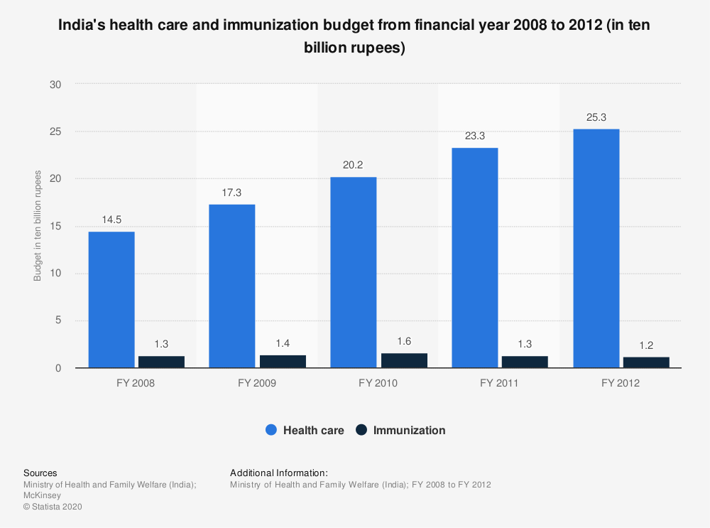 Statistic: India's health care and immunization budget from 2007 to 2012 (in ten million rupees)* | Statista