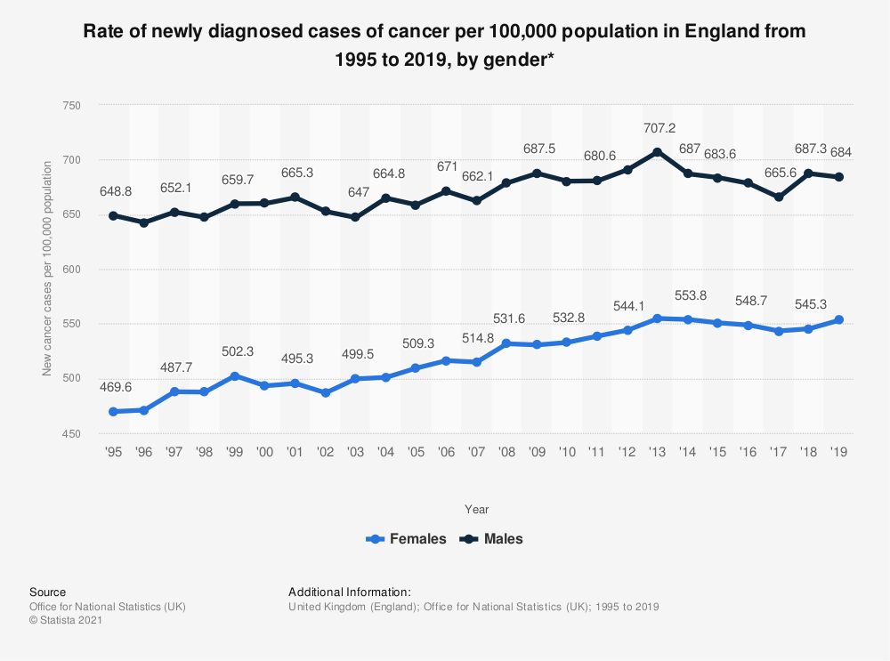 Statistic: Rate of newly diagnosed cases of cancer per 100,000 population in England from 1995 to 2016, by gender* | Statista