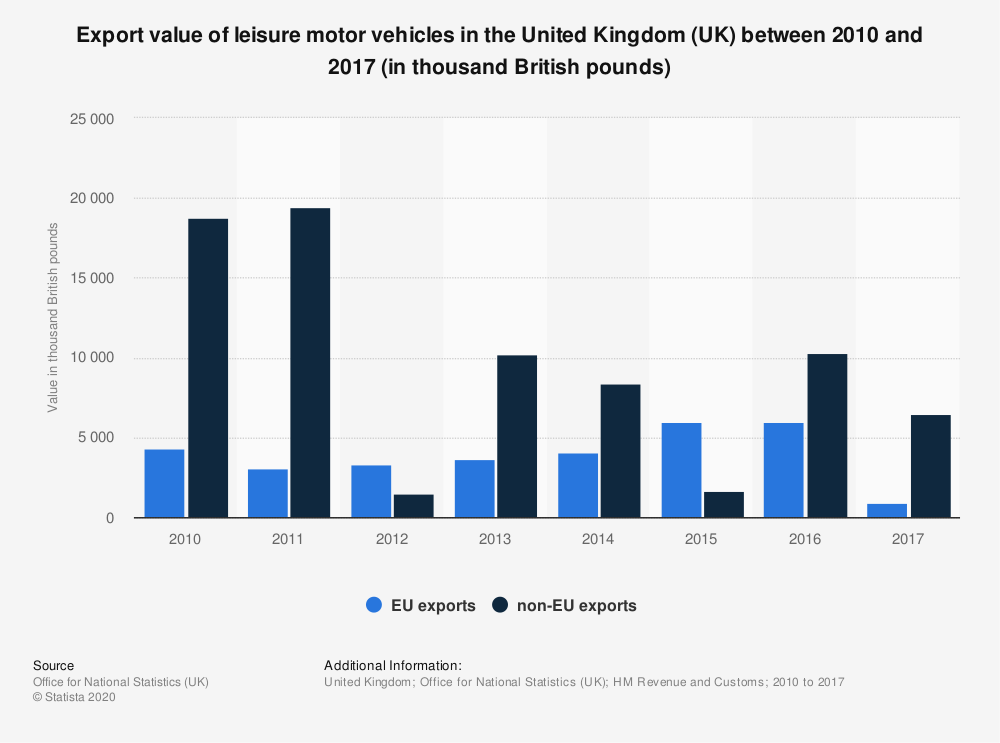 Statistic: Export value of leisure motor vehicles in the United Kingdom (UK) between 2010 and 2017 (in thousand British pounds) | Statista