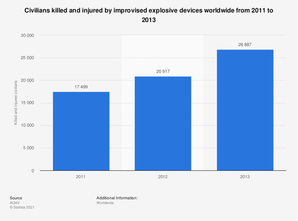 Statistic: Civilians killed and injured  by improvised explosive devices worldwide from 2011 to 2013   Statista