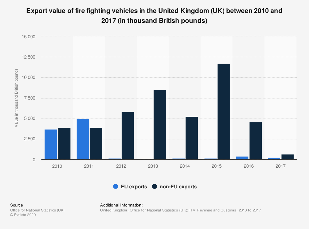Statistic: Export value of fire fighting vehicles in the United Kingdom (UK) between 2010 and 2017 (in thousand British pounds)   Statista