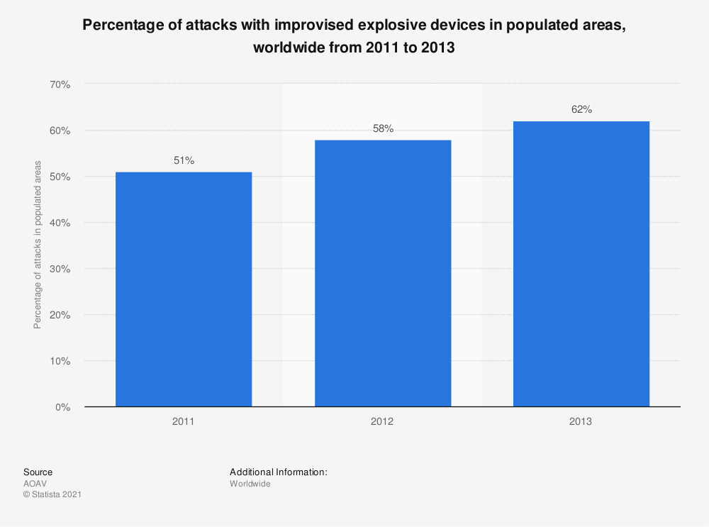 Statistic: Percentage of attacks with improvised explosive devices in populated areas, worldwide from 2011 to 2013 | Statista