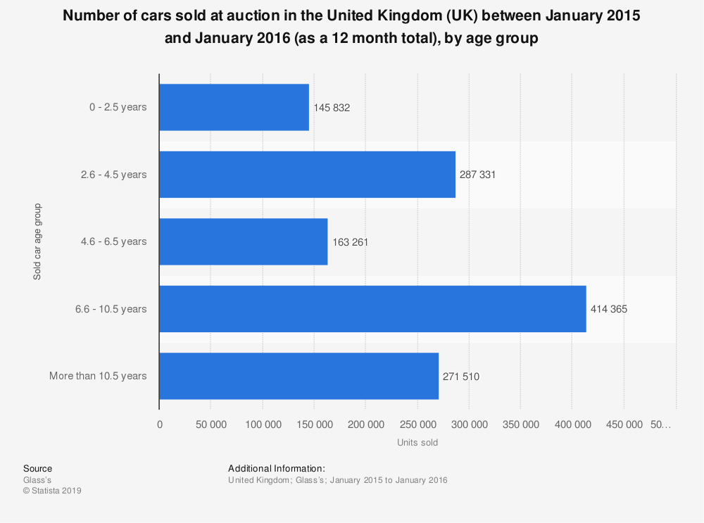 Statistic: Number of cars sold at auction in the United Kingdom (UK) between January 2015 and January 2016 (as a 12 month total), by age group | Statista