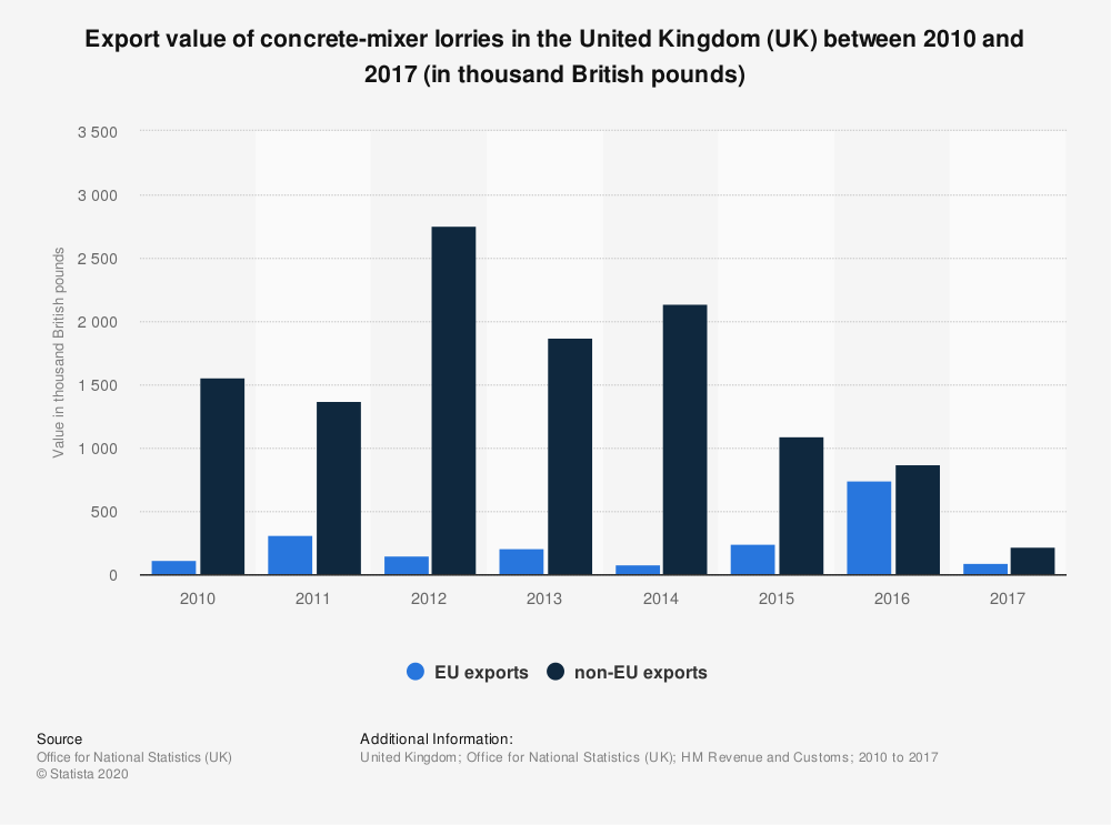 Statistic: Export value of concrete-mixer lorries in the United Kingdom (UK) between 2010 and 2017 (in thousand British pounds) | Statista
