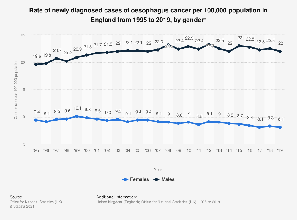 Statistic: Rate of newly diagnosed cases of oesophagus cancer per 100,000 population in England from 1995 to 2017, by gender* | Statista