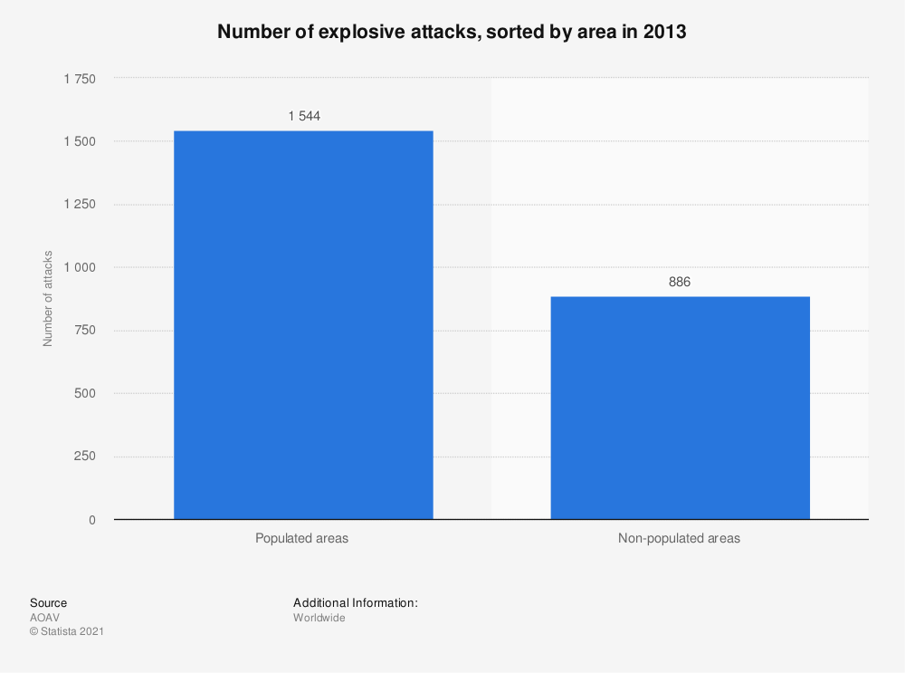 Statistic: Number of explosive attacks, sorted by area in 2013 | Statista