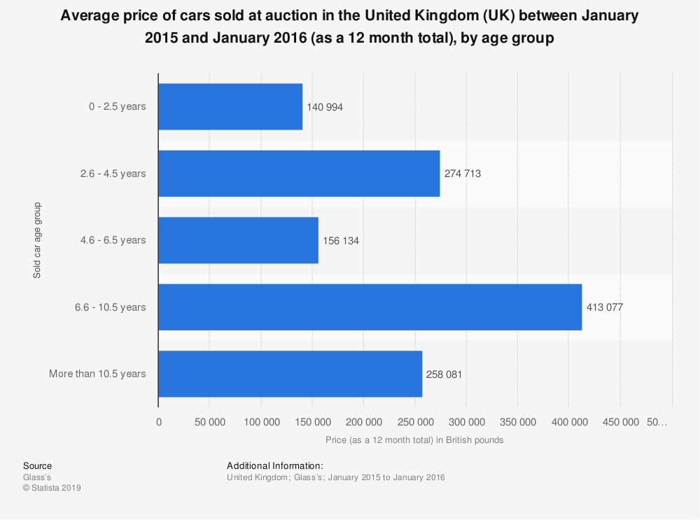 Statistic: Average price of cars sold at auction in the United Kingdom (UK) between January 2015 and January 2016 (as a 12 month total), by age group | Statista