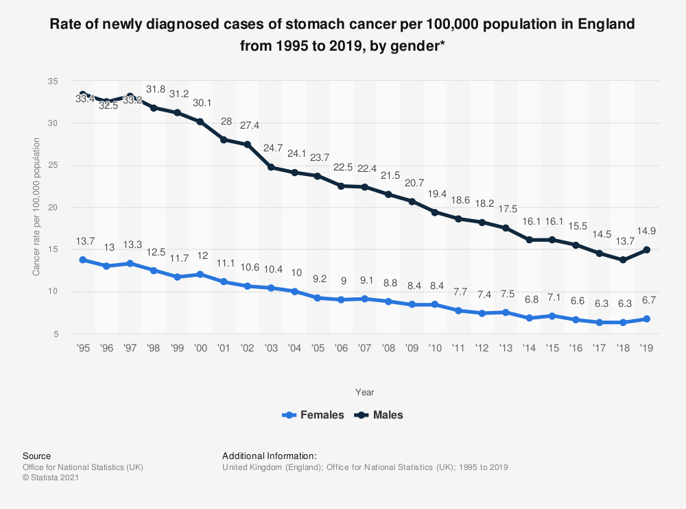 Statistic: Rate of newly diagnosed cases of stomach cancer per 100,000 population in England from 1995 to 2018, by gender* | Statista