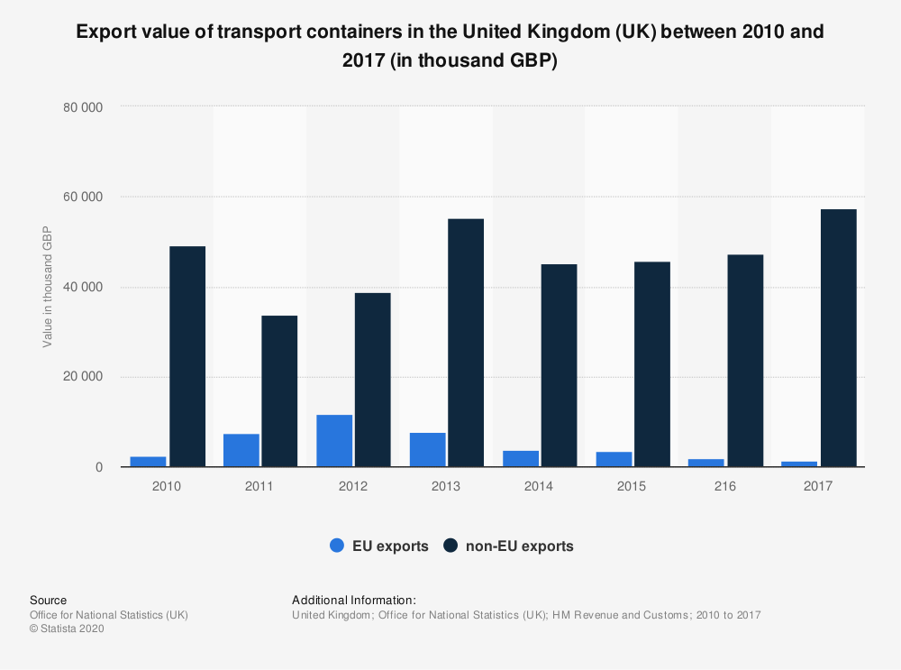 Statistic: Export value of transport containers in the United Kingdom (UK) between 2010 and 2017 (in thousand GBP) | Statista