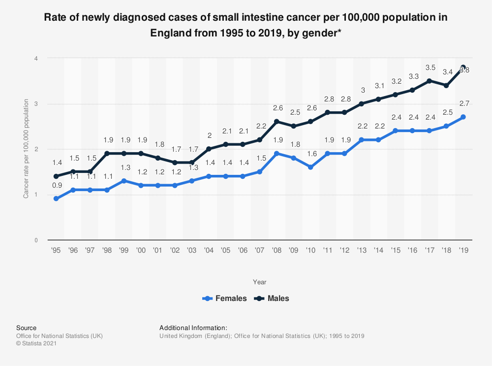 Statistic: Rate of newly diagnosed cases of small intestine cancer per 100,000 population in England from 1995 to 2017, by gender* | Statista