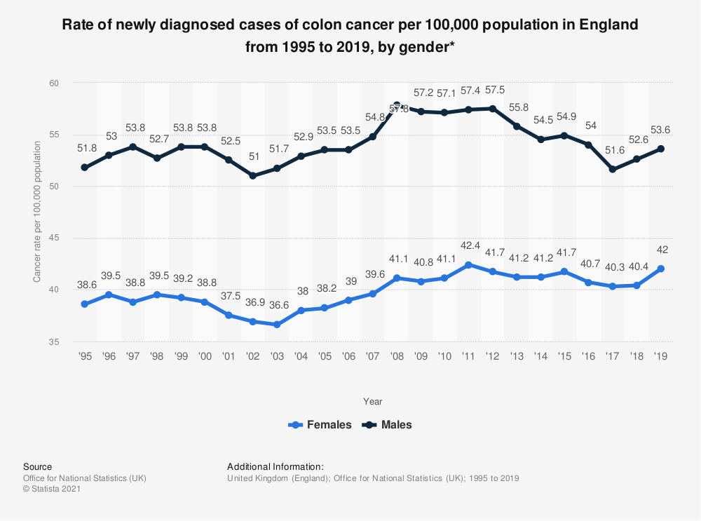 Statistic: Rate of newly diagnosed cases of colon cancer per 100,000 population in England from 1995 to 2018, by gender* | Statista