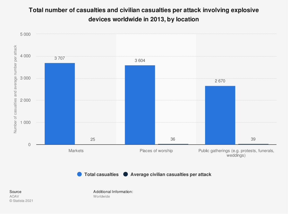 Statistic: Total number of casualties and civilian casualties per attack involving explosive devices worldwide in 2013, by location | Statista