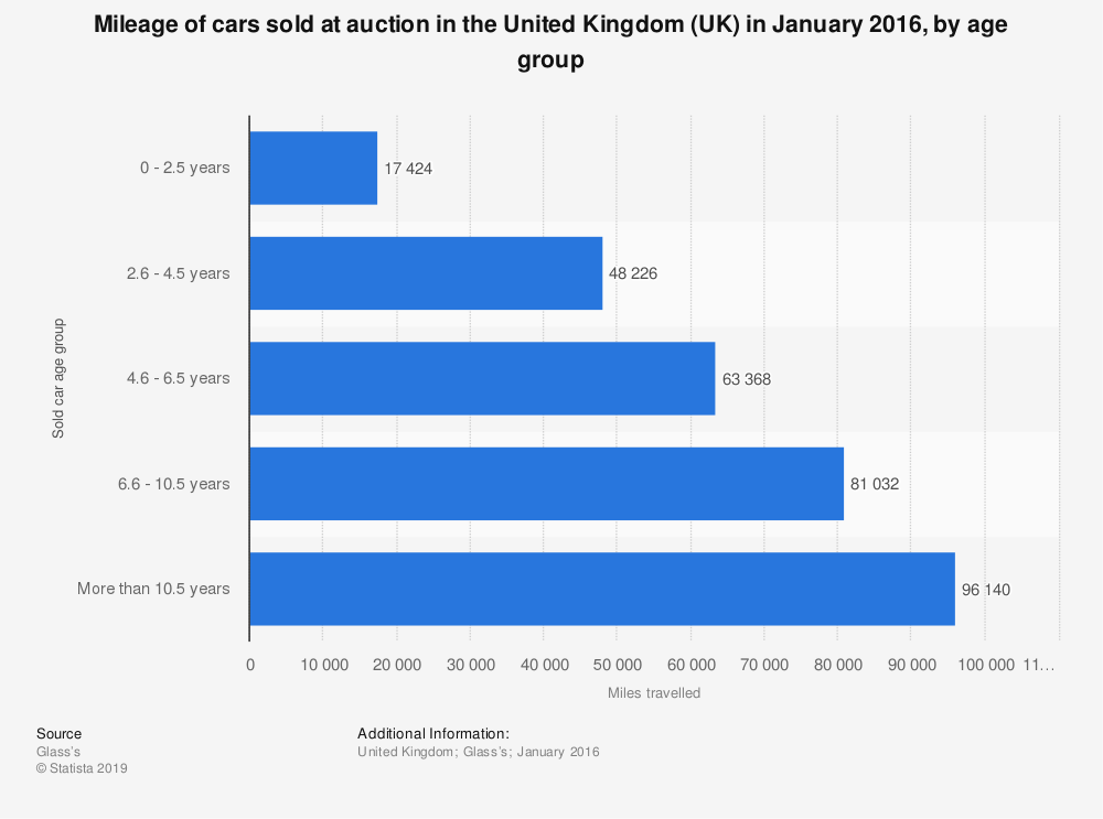 Statistic: Mileage of cars sold at auction in the United Kingdom (UK) in January 2016, by age group | Statista