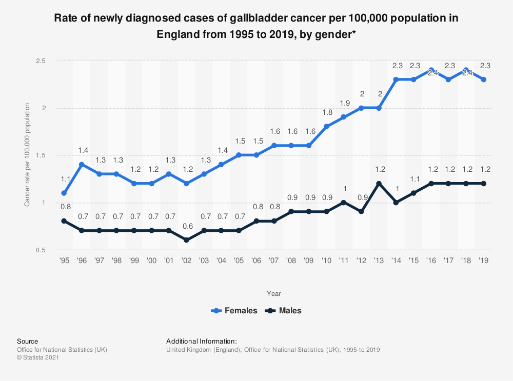 Statistic: Rate of newly diagnosed cases of gallbladder cancer per 100,000 population in England from 1995 to 2017, by gender* | Statista