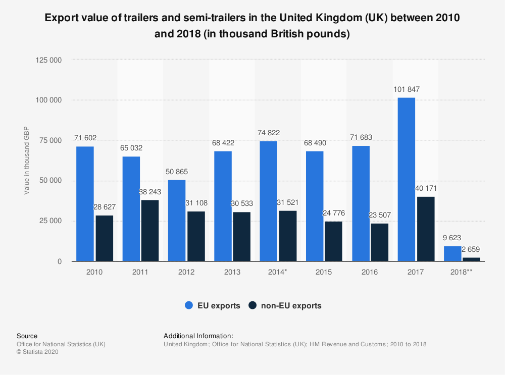 Statistic: Export value of trailers and semi-trailers in the United Kingdom (UK) between 2010 and 2018 (in thousand British pounds) | Statista