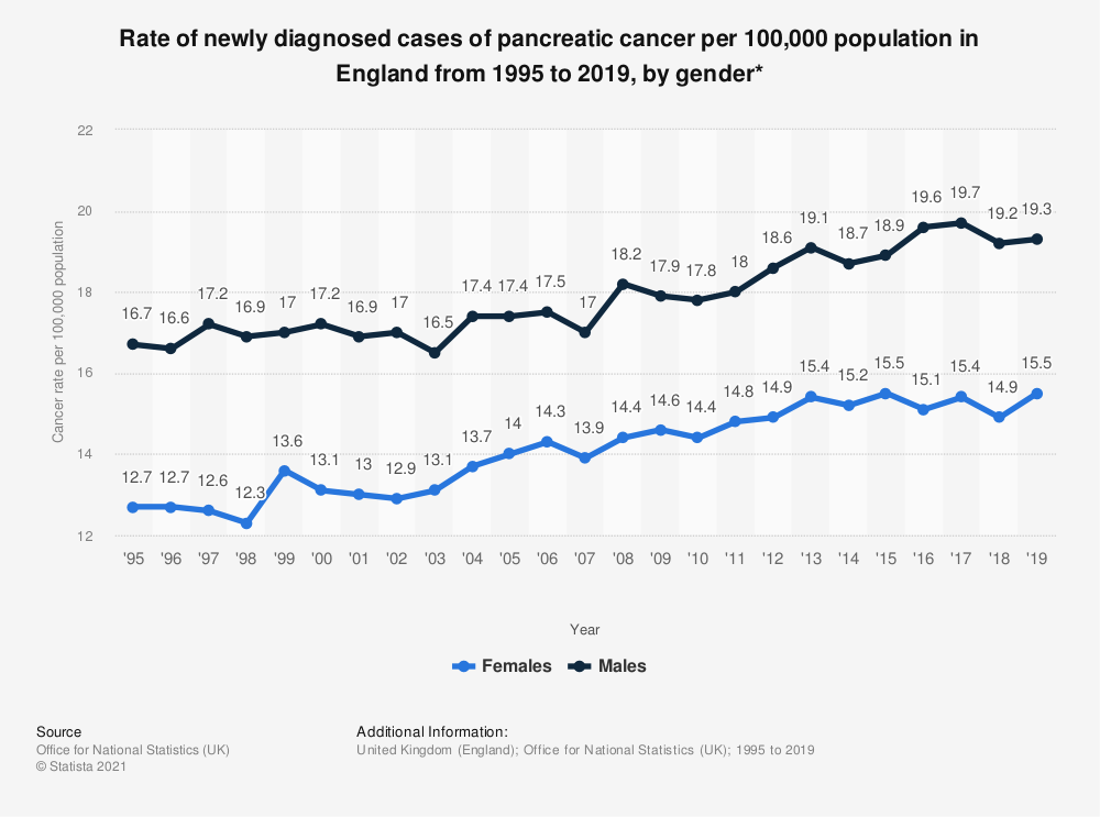 Statistic: Rate of newly diagnosed cases of pancreatic cancer per 100,000 population in England from 1995 to 2016, by gender* | Statista