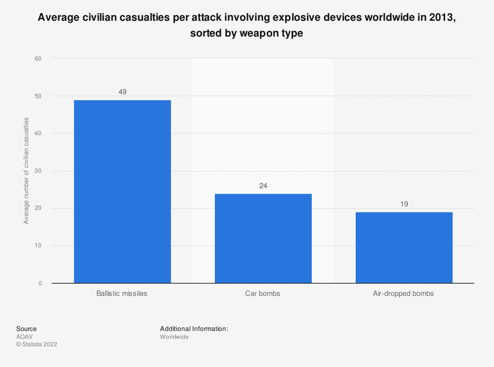 Statistic: Average civilian casualties per attack involving explosive devices worldwide in 2013, sorted by weapon type | Statista