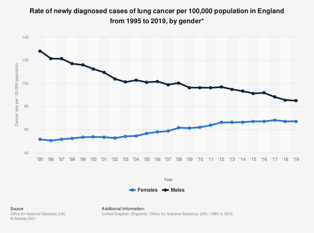 Statistic: Rate of newly diagnosed cases of lung cancer per 100,000 population in England from 1995 to 2017, by gender* | Statista