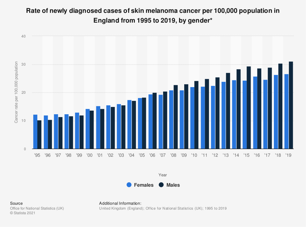 Statistic: Rate of newly diagnosed cases of skin melanoma cancer per 100,000 population in England from 1995 to 2018, by gender* | Statista