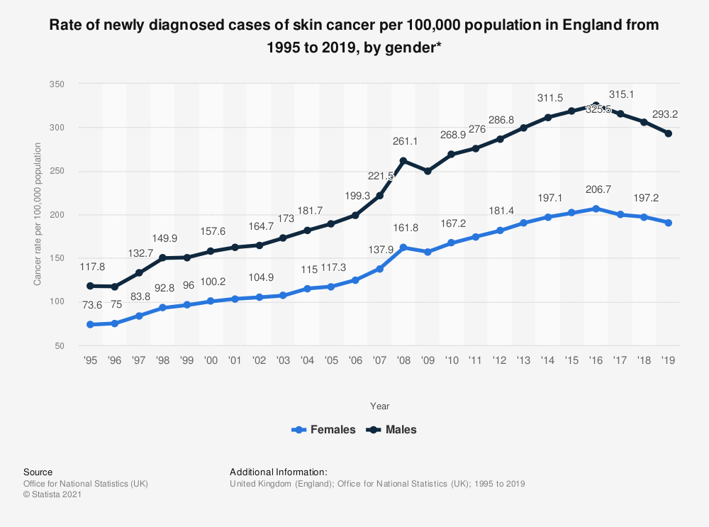 Statistic: Rate of newly diagnosed cases of skin cancer per 100,000 population in England from 1995 to 2018, by gender* | Statista