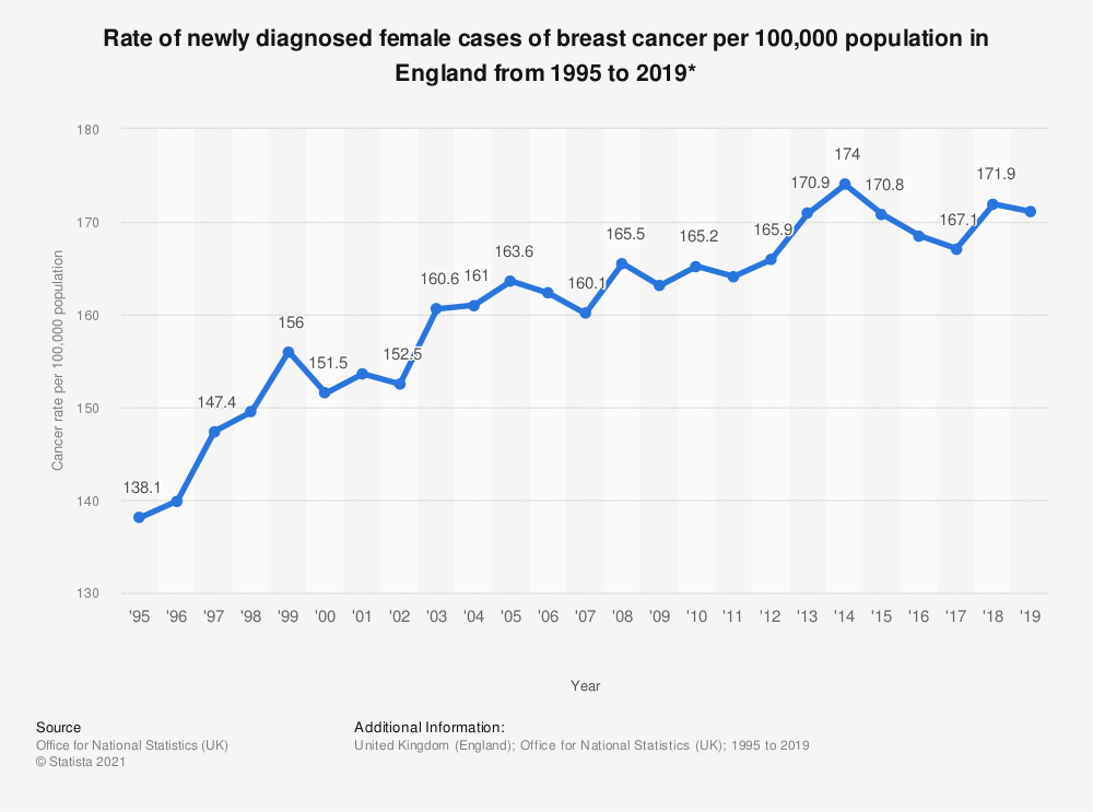 Statistic: Rate of newly diagnosed female cases of breast cancer per 100,000 population in England from 1995 to 2017* | Statista