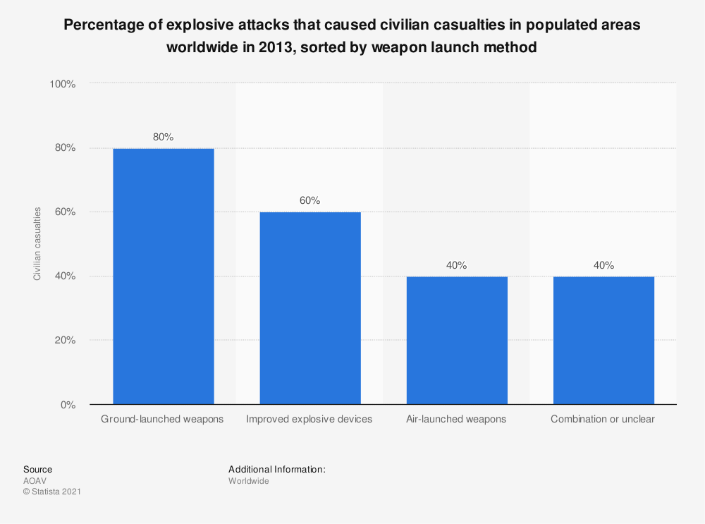 Statistic: Percentage of explosive attacks that caused civilian casualties in populated areas worldwide in 2013, sorted by weapon launch method | Statista