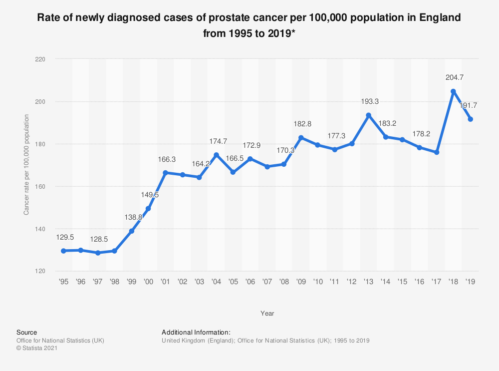Statistic: Rate of newly diagnosed cases of prostate cancer per 100,000 population in England from 1995 to 2017* | Statista