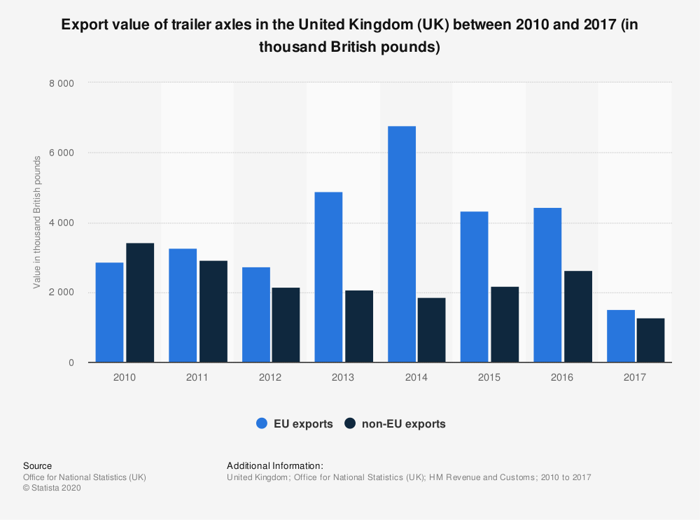 Statistic: Export value of trailer axles in the United Kingdom (UK) between 2010 and 2017 (in thousand British pounds) | Statista