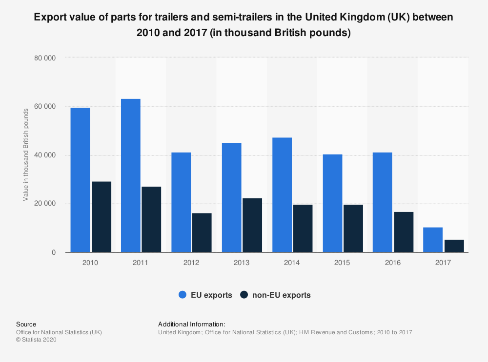Statistic: Export value of parts for trailers and semi-trailers in the United Kingdom (UK) between 2010 and 2017 (in thousand British pounds) | Statista