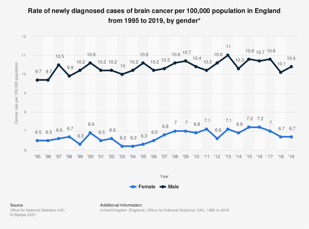 Statistic: Rate of newly diagnosed cases of brain cancer per 100,000 population in England from 1995 to 2017, by gender* | Statista