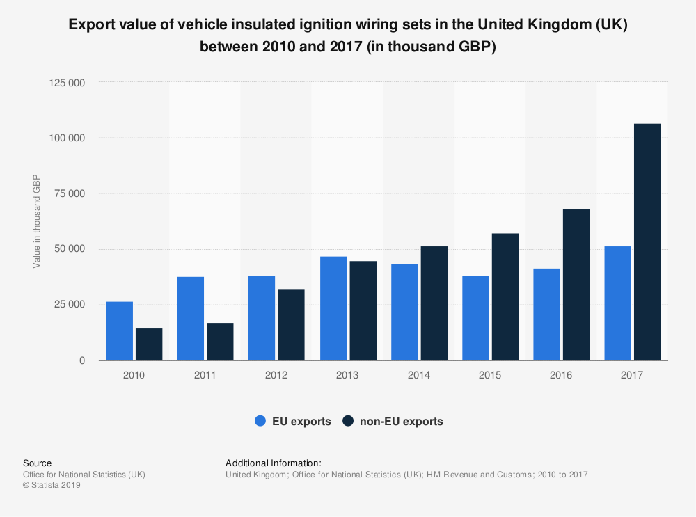 Statistic: Export value of vehicle insulated ignition wiring sets in the United Kingdom (UK) between 2010 and 2017 (in thousand GBP) | Statista