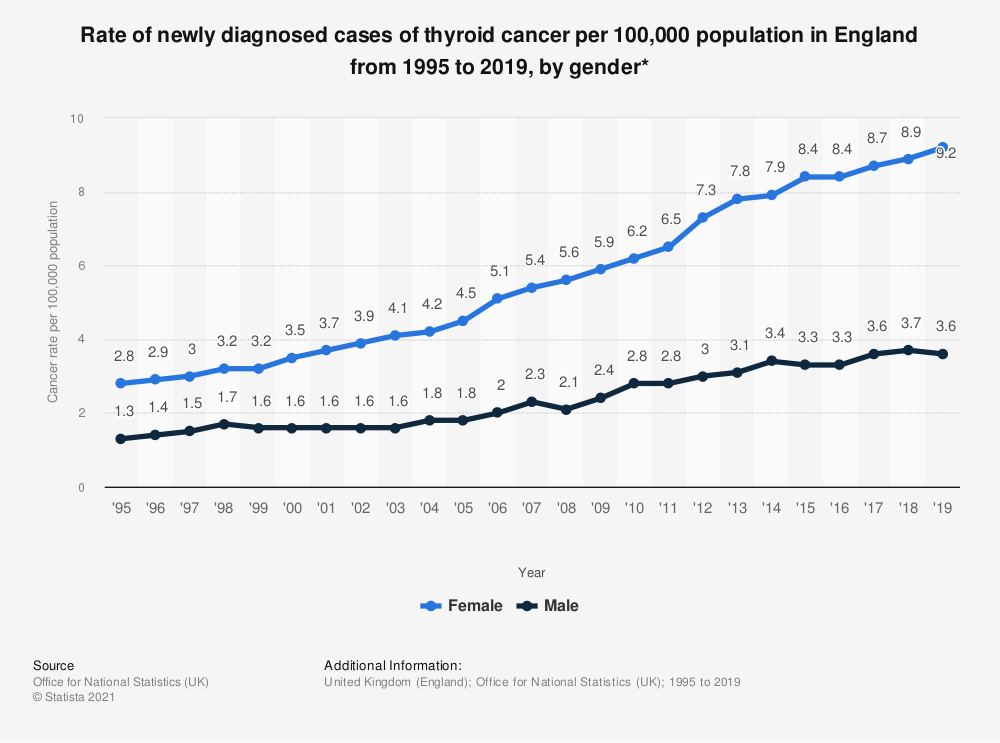 Statistic: Rate of newly diagnosed cases of thyroid cancer per 100,000 population in England from 1995 to 2018, by gender* | Statista