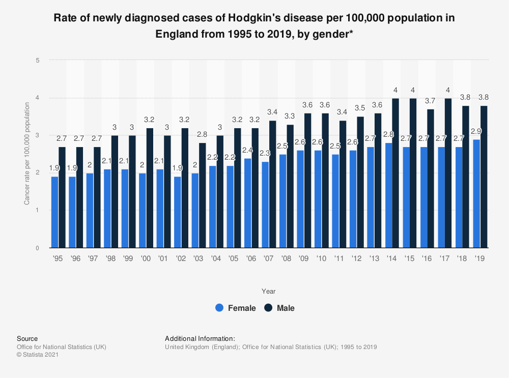 Statistic: Rate of newly diagnosed cases of Hodgkin's disease per 100,000 population in England from 1995 to 2017, by gender* | Statista