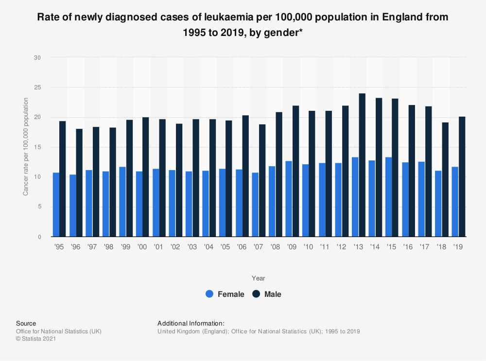 Statistic: Rate of newly diagnosed cases of leukaemia per 100,000 population in England from 1995 to 2017, by gender* | Statista