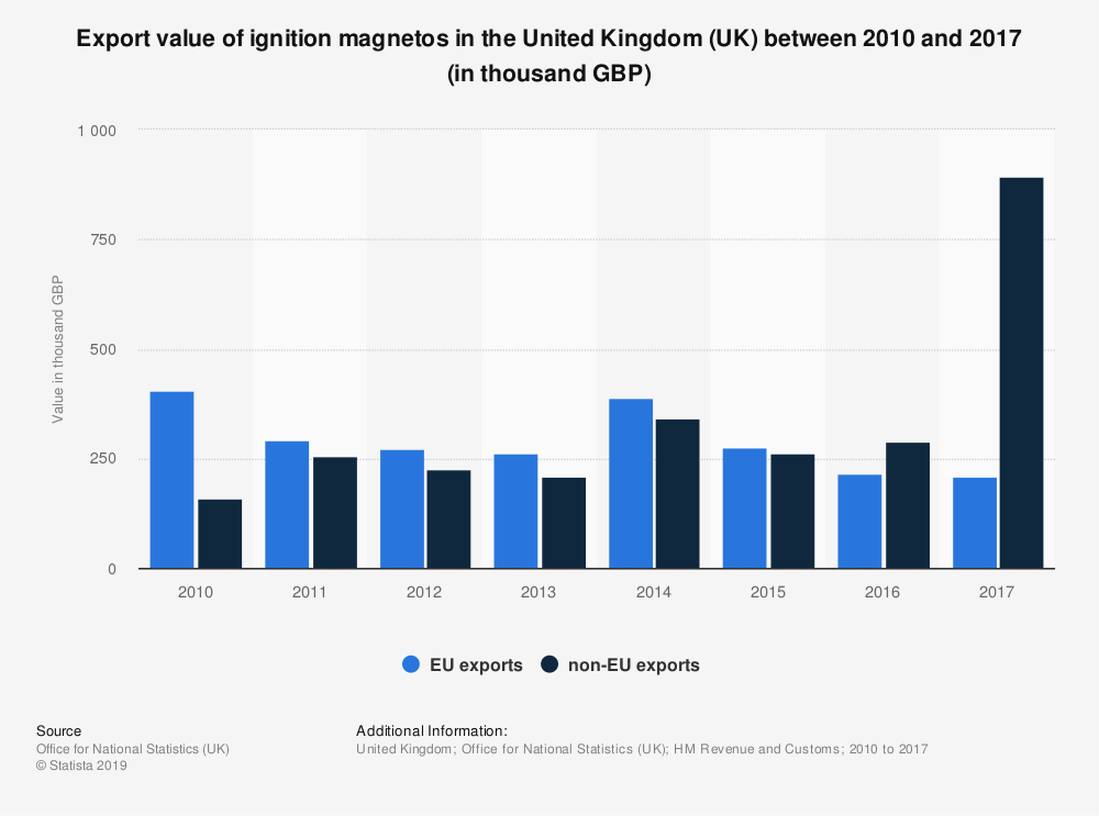 Statistic: Export value of ignition magnetos in the United Kingdom (UK) between 2010 and 2017 (in thousand GBP) | Statista