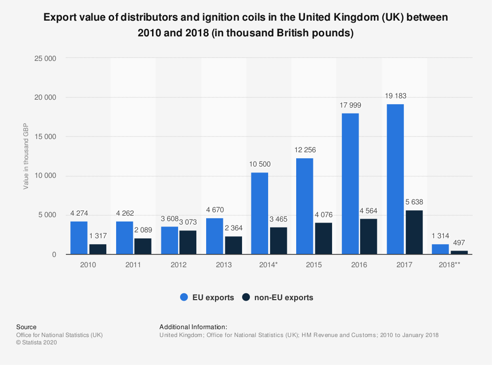 Statistic: Export value of distributors and ignition coils in the United Kingdom (UK) between 2010 and 2018 (in thousand British pounds) | Statista